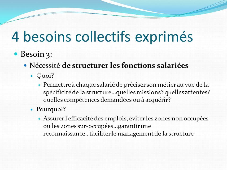 4 besoins collectifs exprimés Besoin 3: Nécessité de structurer les fonctions salariées Quoi? Permettre à chaque salarié de préciser son métier au vue