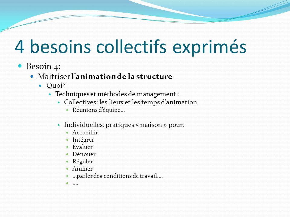 4 besoins collectifs exprimés Besoin 4: Maitriser lanimation de la structure Quoi? Techniques et méthodes de management : Collectives: les lieux et le
