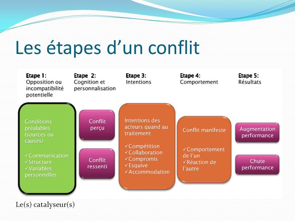 Les étapes dun conflit Le(s) catalyseur(s)