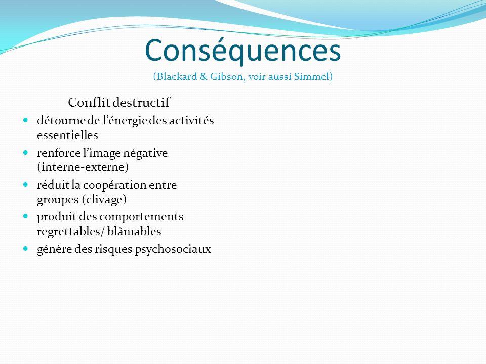 Conséquences (Blackard & Gibson, voir aussi Simmel) Conflit destructif détourne de lénergie des activités essentielles renforce limage négative (inter