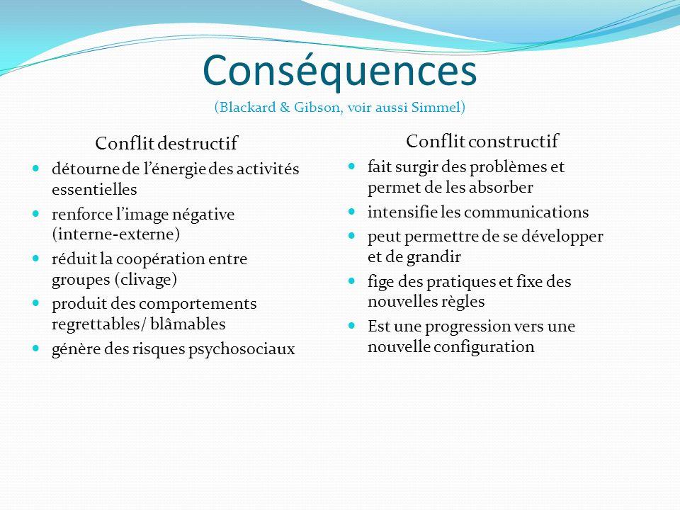 Conflit constructif fait surgir des problèmes et permet de les absorber intensifie les communications peut permettre de se développer et de grandir fi