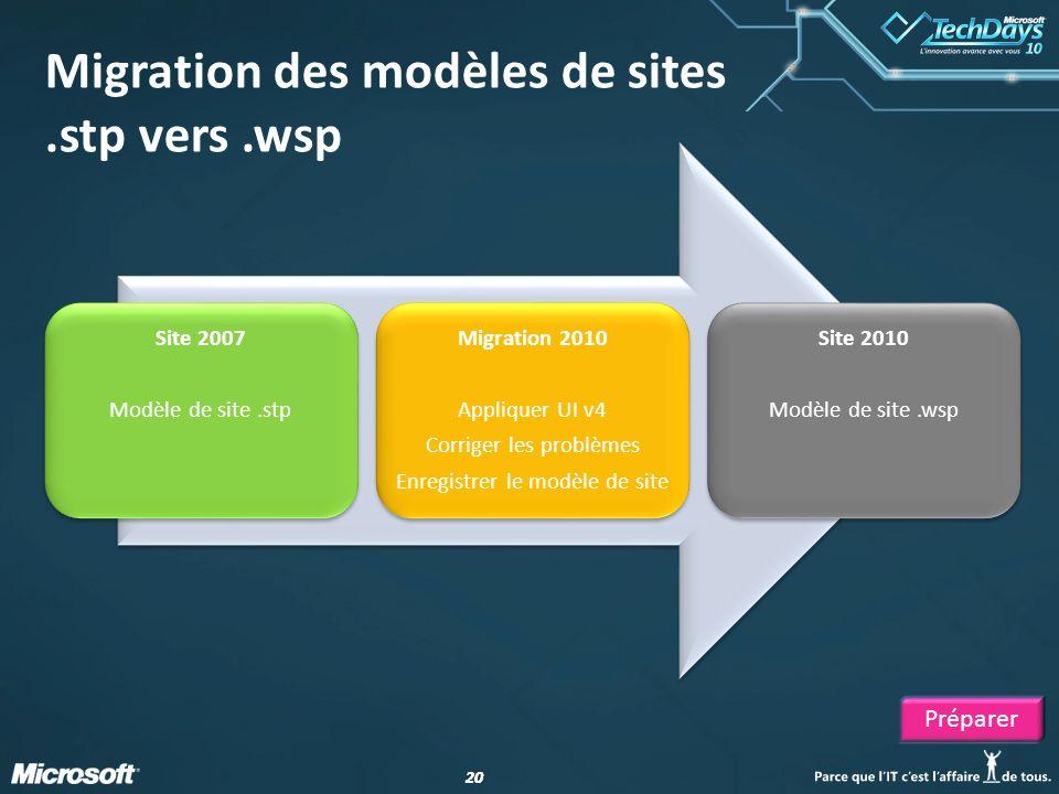 20 Migration des modèles de sites.stp vers.wsp Site 2007 Modèle de site.stp Migration 2010 Appliquer UI v4 Corriger les problèmes Enregistrer le modèl