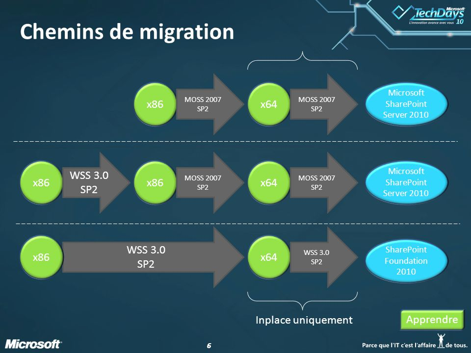 66 Chemins de migration x86 WSS 3.0 SP2 x86 MOSS 2007 SP2 x86 MOSS 2007 SP2 x64 MOSS 2007 SP2 x64 MOSS 2007 SP2 x64 WSS 3.0 SP2 SharePoint Foundation