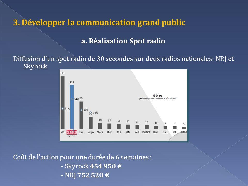 3. Développer la communication grand public a. Réalisation Spot radio Diffusion dun spot radio de 30 secondes sur deux radios nationales: NRJ et Skyro