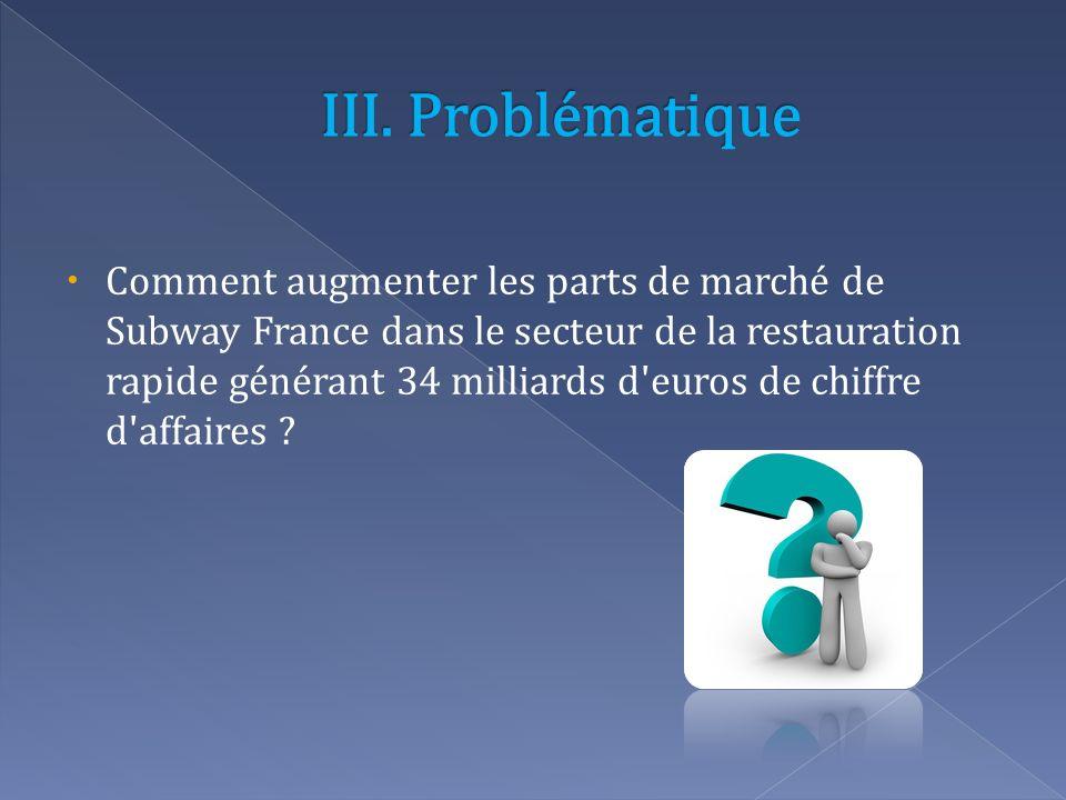 Comment augmenter les parts de marché de Subway France dans le secteur de la restauration rapide générant 34 milliards d'euros de chiffre d'affaires ?