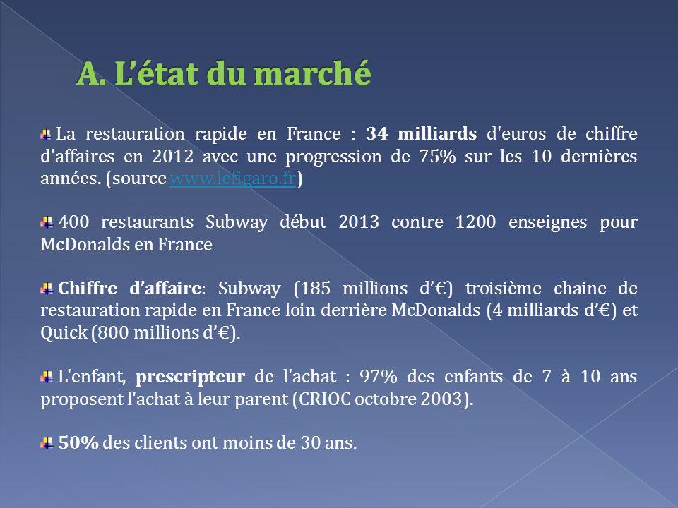 La restauration rapide en France : 34 milliards d'euros de chiffre d'affaires en 2012 avec une progression de 75% sur les 10 dernières années. (source