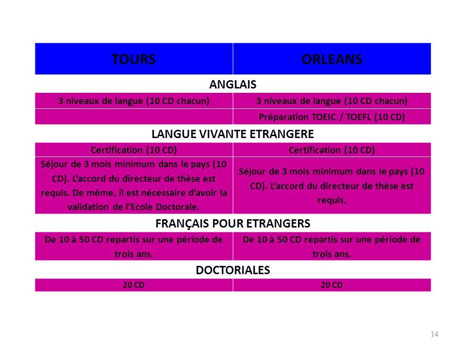 14 TOURSORLEANS ANGLAIS 3 niveaux de langue (10 CD chacun) Préparation TOEIC / TOEFL (10 CD) LANGUE VIVANTE ETRANGERE Certification (10 CD) Séjour de