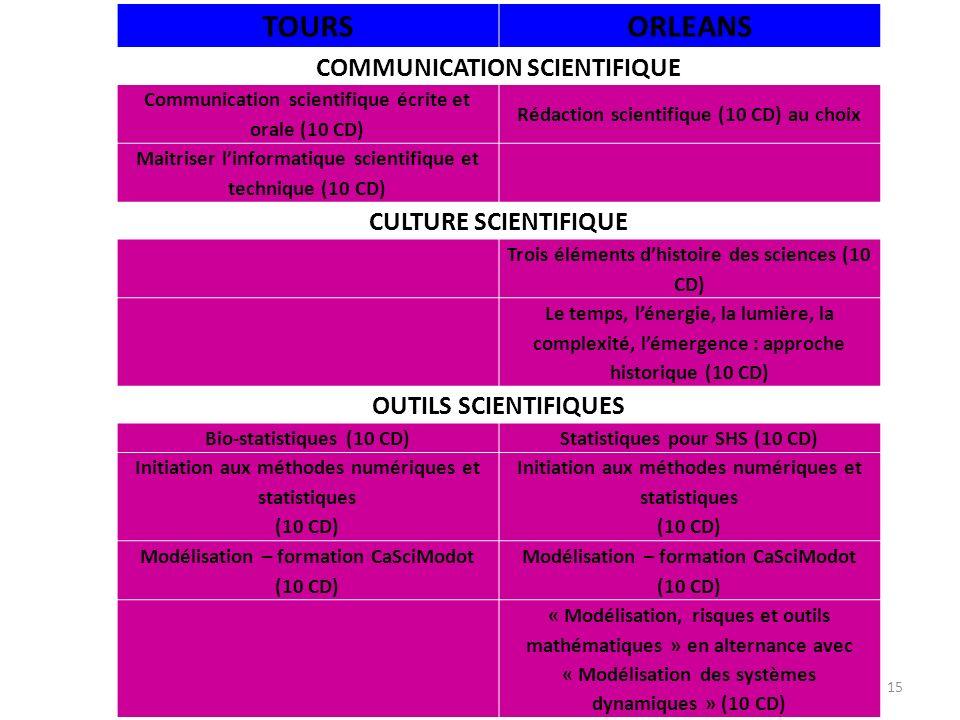 15 TOURSORLEANS COMMUNICATION SCIENTIFIQUE Communication scientifique écrite et orale (10 CD) Rédaction scientifique (10 CD) au choix Maitriser linformatique scientifique et technique (10 CD) CULTURE SCIENTIFIQUE Trois éléments dhistoire des sciences (10 CD) Le temps, lénergie, la lumière, la complexité, lémergence : approche historique (10 CD) OUTILS SCIENTIFIQUES Bio-statistiques (10 CD)Statistiques pour SHS (10 CD) Initiation aux méthodes numériques et statistiques (10 CD) Initiation aux méthodes numériques et statistiques (10 CD) Modélisation – formation CaSciModot (10 CD) « Modélisation, risques et outils mathématiques » en alternance avec « Modélisation des systèmes dynamiques » (10 CD)