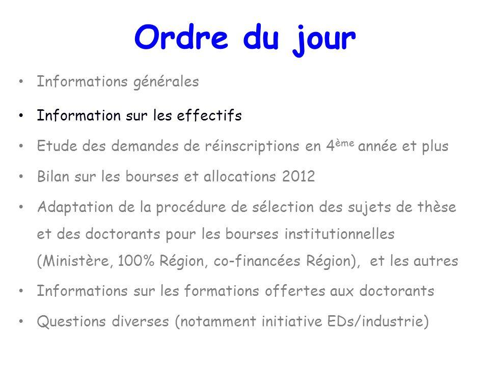 EFFECTIFS AU 13/11/12 Orléans ( au 22/06/12 )/Tours 1 ère année : 38( 51 )/18 2 ème année : 51( 41 )/27 3 ème année : 40 ( 53 )/26 4 ème année : 48 ( 13 ) /17 5 ème année et + : 1( 0 )/1 TOTAL : 177( 158 )/89( 89 ) Soutenances en 2012: 33( 27)/12+2 prévus soit 177+89 = 266 doctorants pour 184 HDR