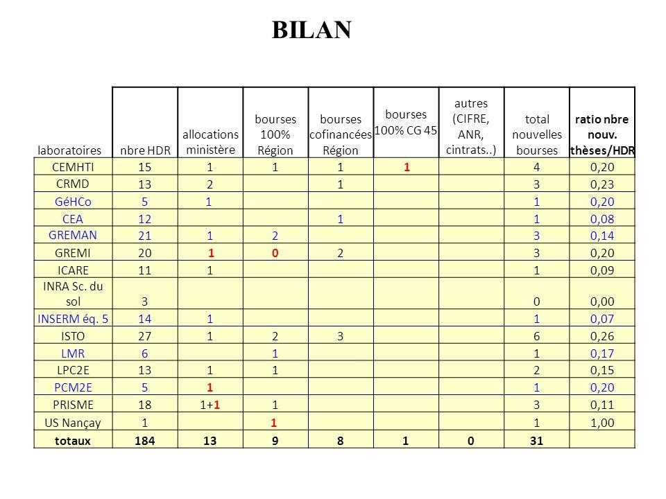 8 laboratoiresnbre HDR allocations ministère bourses 100% Région bourses cofinancées Région bourses 100% CG 45 autres (CIFRE, ANR, cintrats..) total nouvelles bourses ratio nbre nouv.