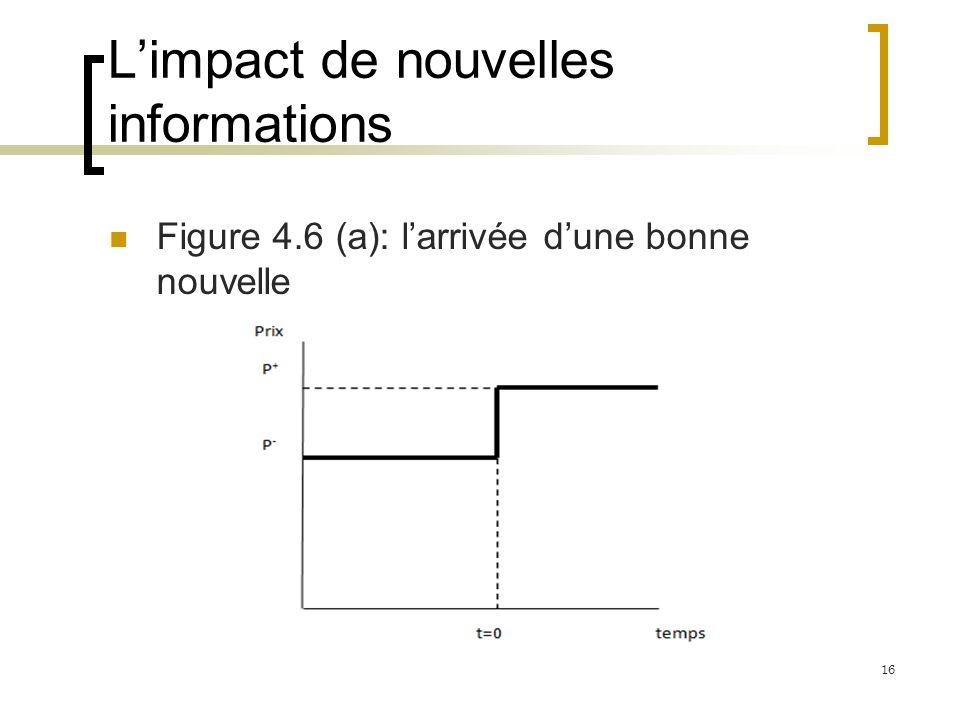 Limpact de nouvelles informations Figure 4.6 (a): larrivée dune bonne nouvelle 16