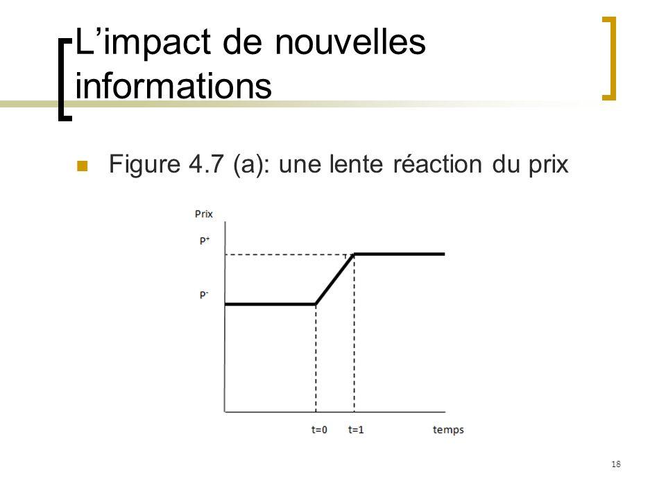 Limpact de nouvelles informations Figure 4.7 (a): une lente réaction du prix 18