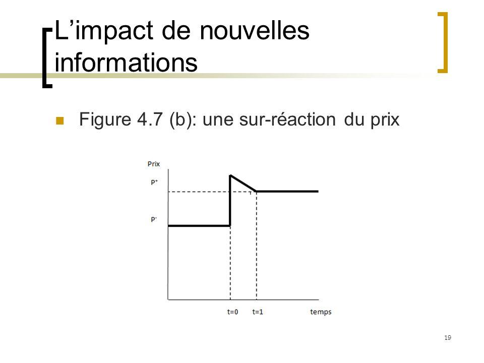 Limpact de nouvelles informations Figure 4.7 (b): une sur-réaction du prix 19