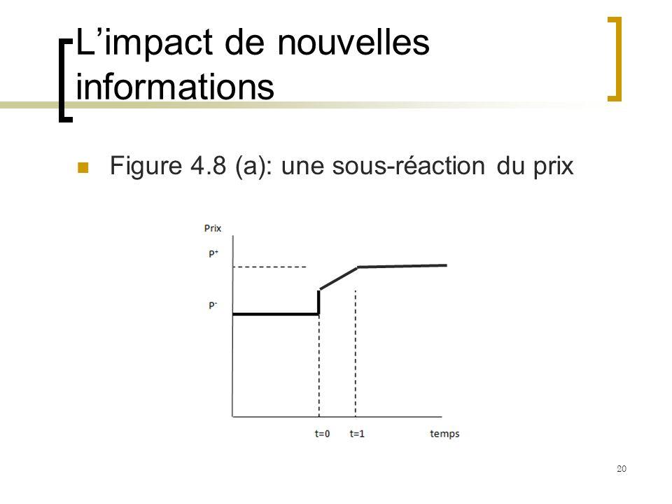 Limpact de nouvelles informations Figure 4.8 (a): une sous-réaction du prix 20