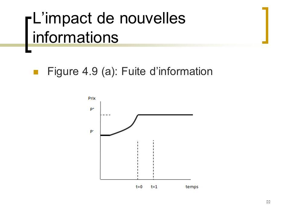 Limpact de nouvelles informations Figure 4.9 (a): Fuite dinformation 22