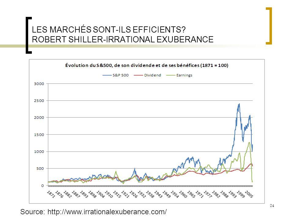 LES MARCHÉS SONT-ILS EFFICIENTS? ROBERT SHILLER-IRRATIONAL EXUBERANCE Source: http://www.irrationalexuberance.com/ 24