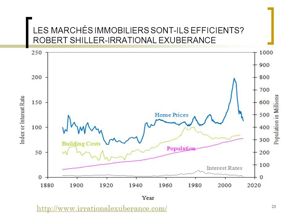 LES MARCHÉS IMMOBILIERS SONT-ILS EFFICIENTS? ROBERT SHILLER-IRRATIONAL EXUBERANCE http://www.irrationalexuberance.com/ 25