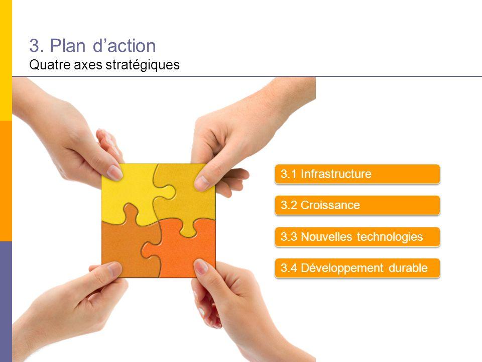 3. Plan daction Quatre axes stratégiques 3.1 Infrastructure 3.2 Croissance 3.3 Nouvelles technologies 3.4 Développement durable