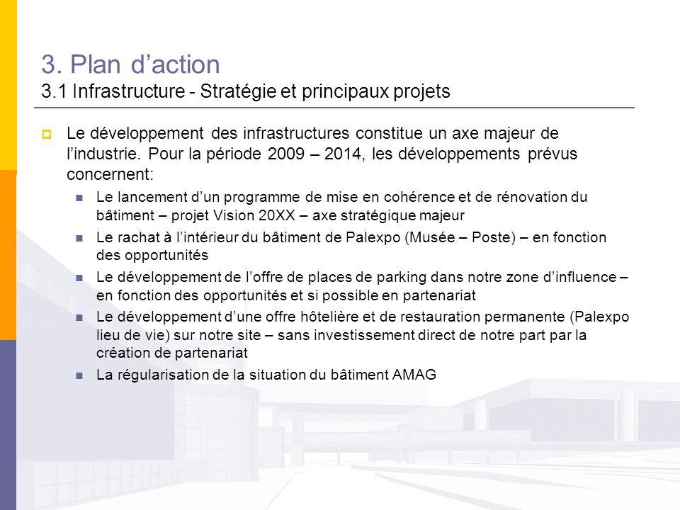 3. Plan daction 3.1 Infrastructure - Stratégie et principaux projets Le développement des infrastructures constitue un axe majeur de lindustrie. Pour
