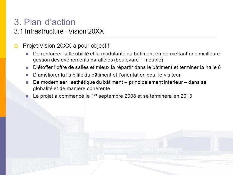 3. Plan daction 3.1 Infrastructure - Vision 20XX Projet Vision 20XX a pour objectif De renforcer la flexibilité et la modularité du bâtiment en permet