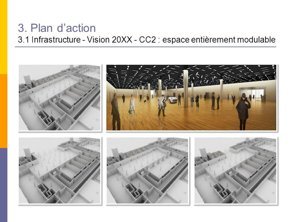 3. Plan daction 3.1 Infrastructure - Vision 20XX - CC2 : espace entièrement modulable