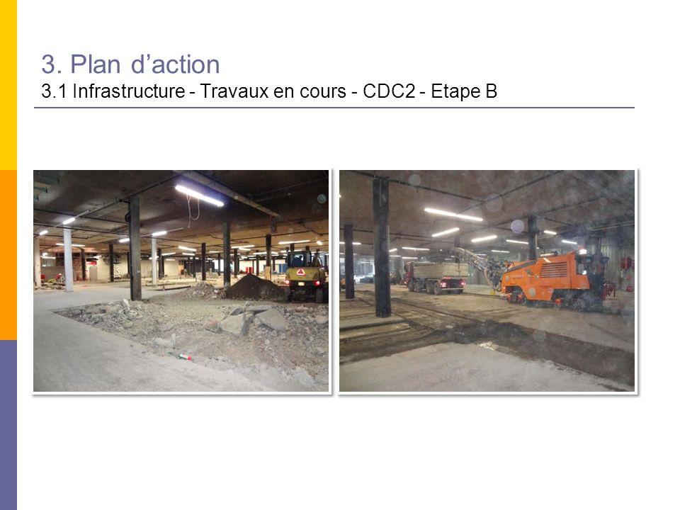 3. Plan daction 3.1 Infrastructure - Travaux en cours - CDC2 - Etape B