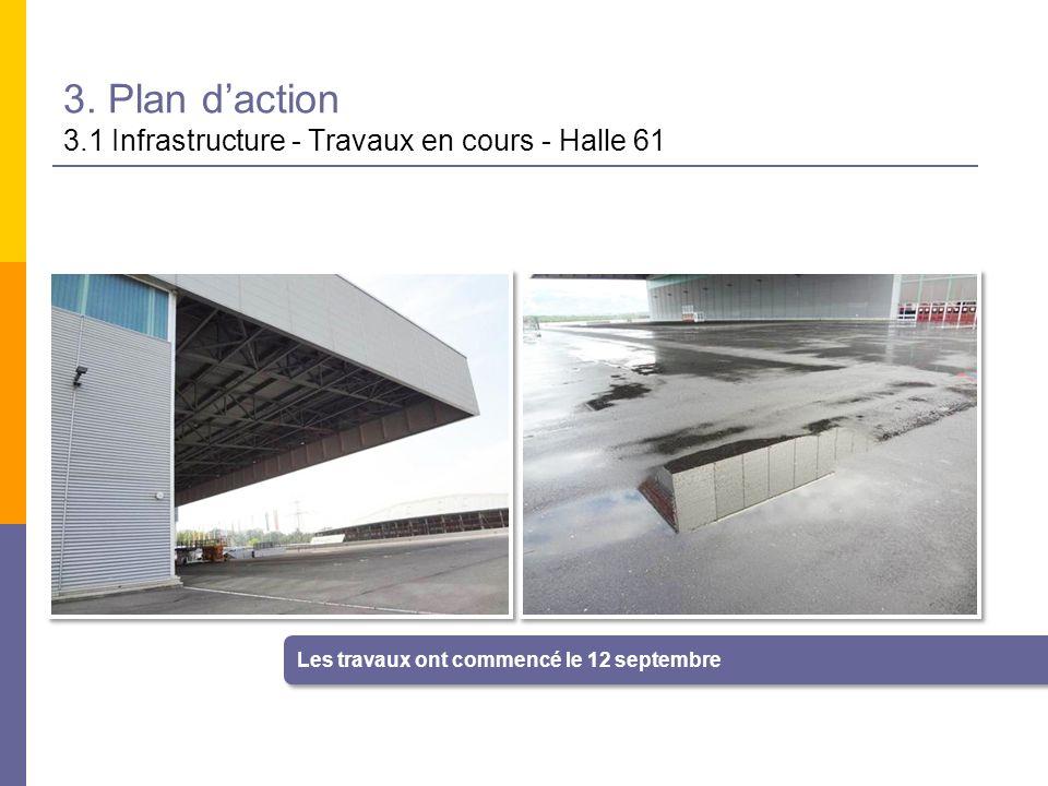 3. Plan daction 3.1 Infrastructure - Travaux en cours - Halle 61 Les travaux ont commencé le 12 septembre