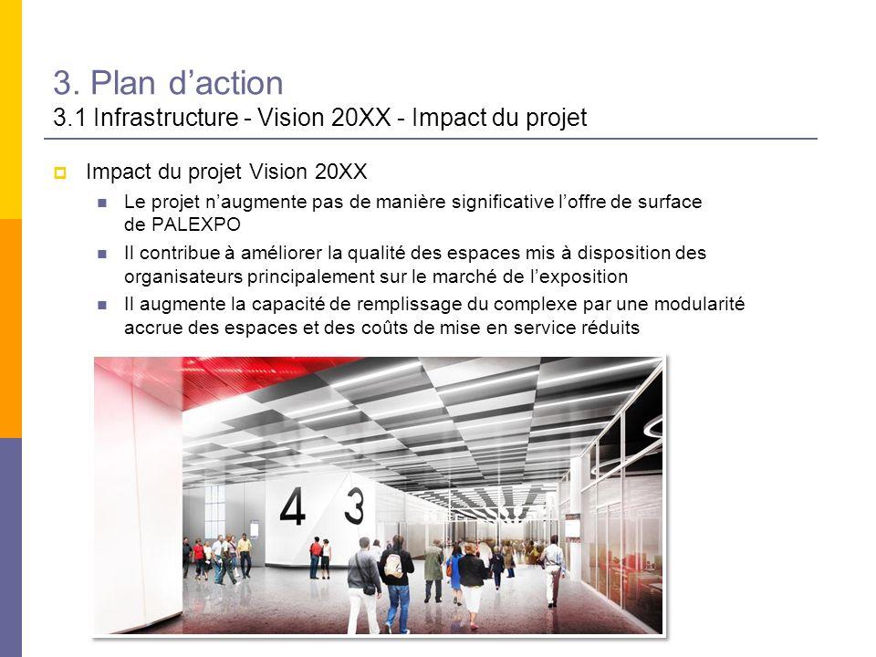 3. Plan daction 3.1 Infrastructure - Vision 20XX - Impact du projet Impact du projet Vision 20XX Le projet naugmente pas de manière significative loff