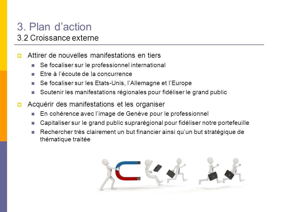 3. Plan daction 3.2 Croissance externe Attirer de nouvelles manifestations en tiers Se focaliser sur le professionnel international Etre à lécoute de