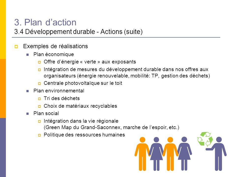 3. Plan daction 3.4 Développement durable - Actions (suite) Exemples de réalisations Plan économique Offre dénergie « verte » aux exposants Intégratio