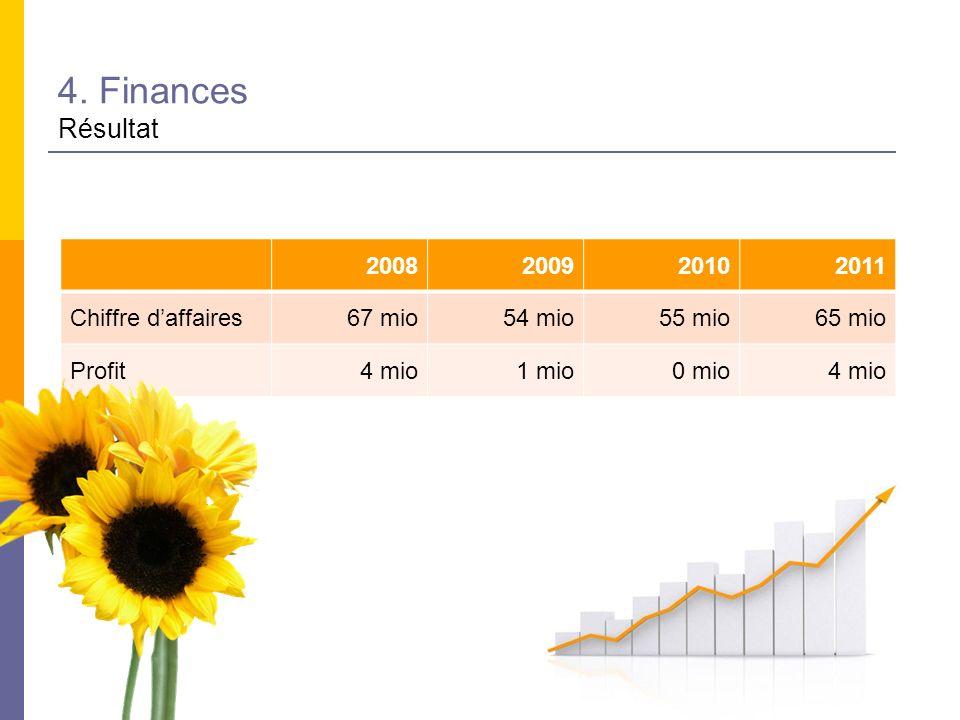 4. Finances Résultat 2008200920102011 Chiffre daffaires67 mio54 mio55 mio65 mio Profit4 mio1 mio0 mio4 mio