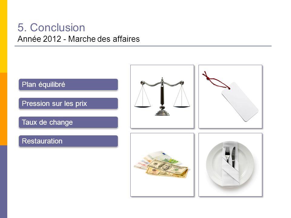 5. Conclusion Année 2012 - Marche des affaires Plan équilibré Pression sur les prix Taux de change Restauration
