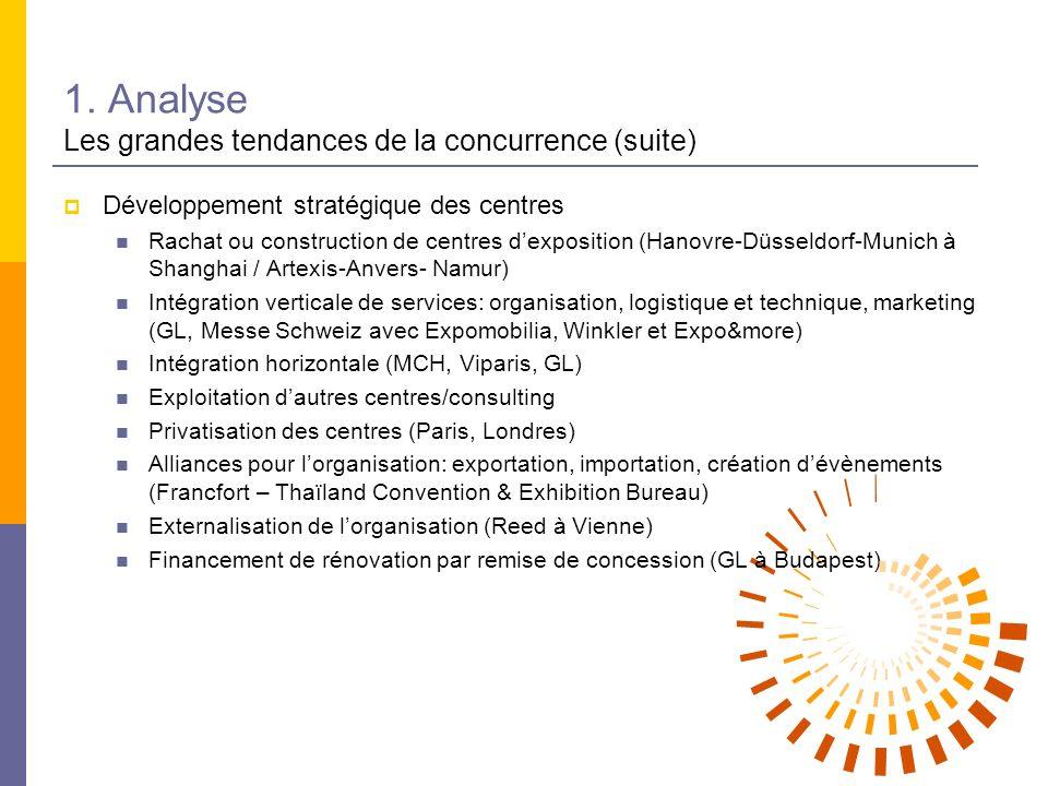 1. Analyse Les grandes tendances de la concurrence (suite) Développement stratégique des centres Rachat ou construction de centres dexposition (Hanovr