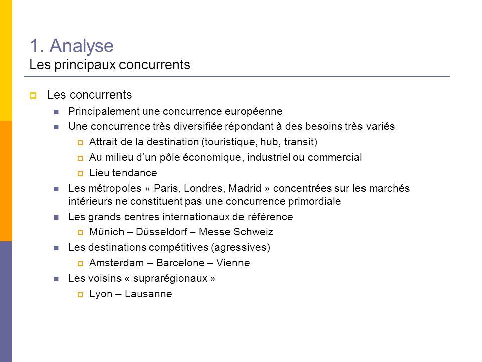 1. Analyse Les principaux concurrents Les concurrents Principalement une concurrence européenne Une concurrence très diversifiée répondant à des besoi