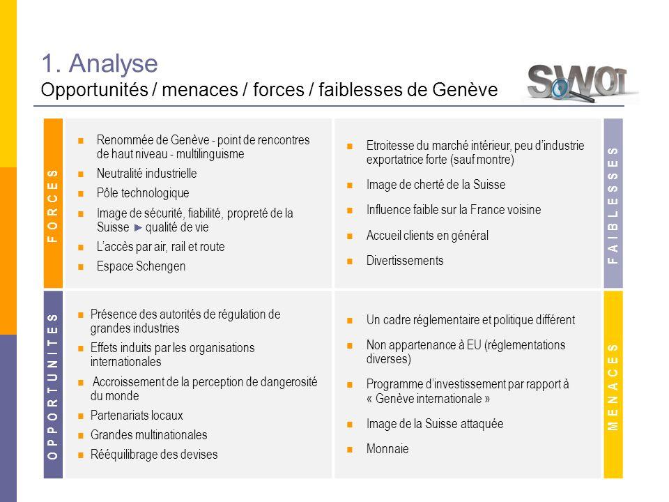 1. Analyse Opportunités / menaces / forces / faiblesses de Genève FORCES Renommée de Genève - point de rencontres de haut niveau - multilinguisme Neut