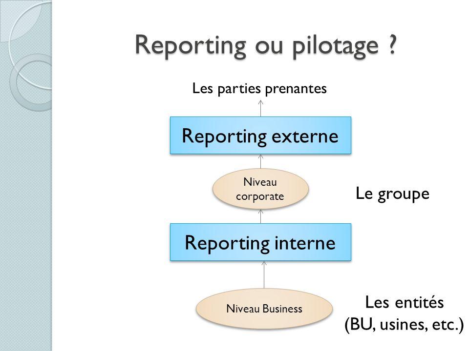 Reporting ou pilotage ? Reporting externe Niveau corporate Les parties prenantes Niveau Business Reporting interne Le groupe Les entités (BU, usines,
