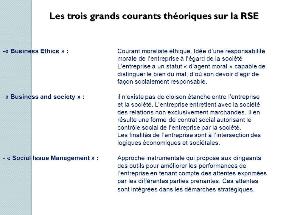 Les trois grands courants théoriques sur la RSE -« Business Ethics » : Courant moraliste éthique. Idée dune responsabilité morale de lentreprise à lég