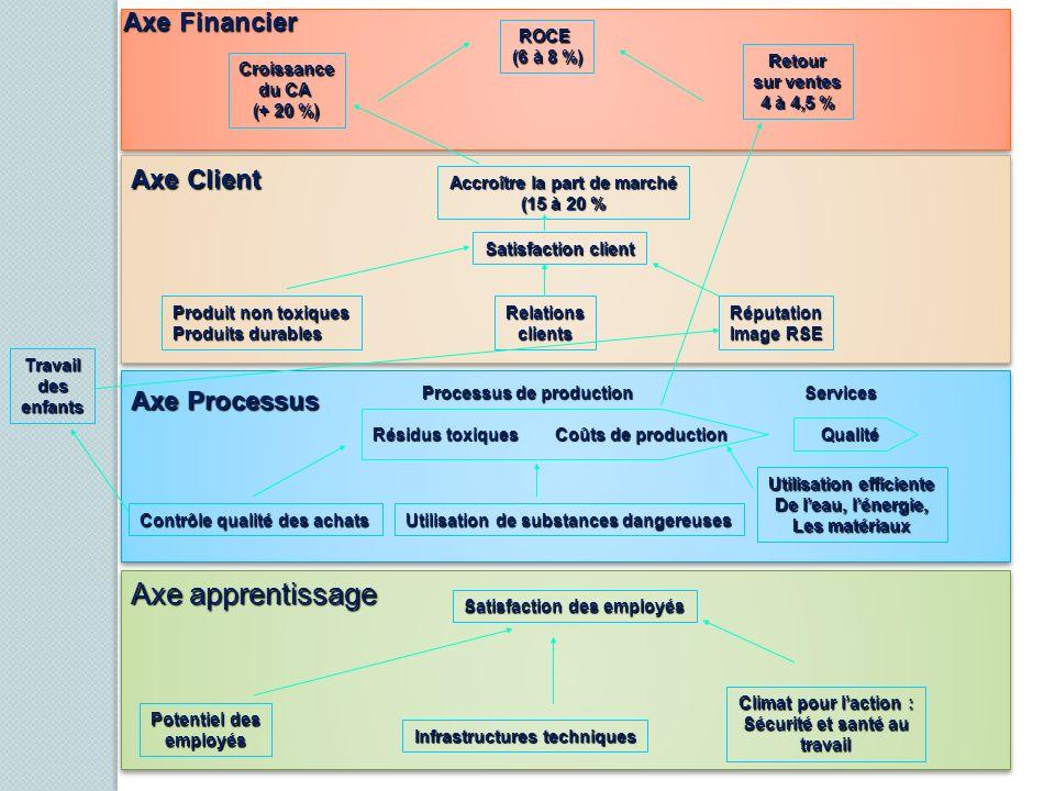Axe Financier ROCE (6 à 8 %) Croissance du CA (+ 20 %) Retour sur ventes 4 à 4,5 % Axe Client Accroître la part de marché (15 à 20 % Satisfaction clie