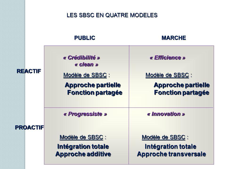 PUBLICMARCHE PUBLICMARCHE Modèle de SBSC : Modèle de SBSC : Intégration totale Approche transversale Approche transversale Intégration totale Approche
