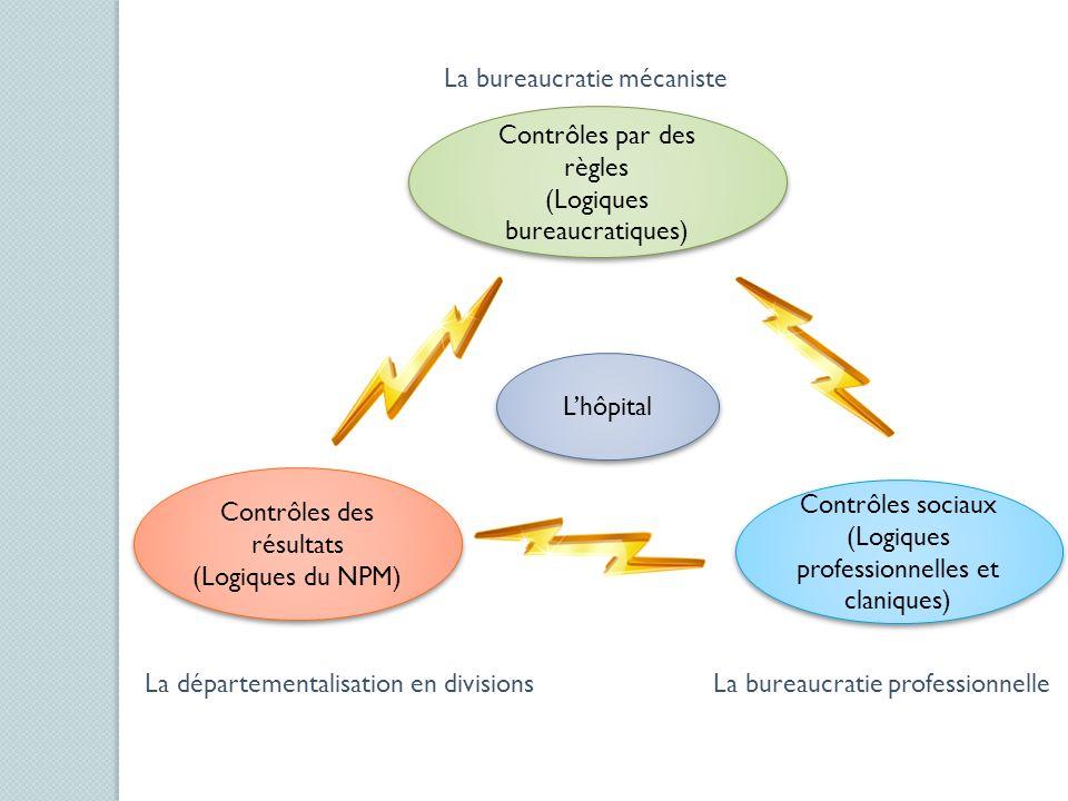 Contrôles par des règles (Logiques bureaucratiques) Contrôles par des règles (Logiques bureaucratiques) Contrôles des résultats (Logiques du NPM) Cont