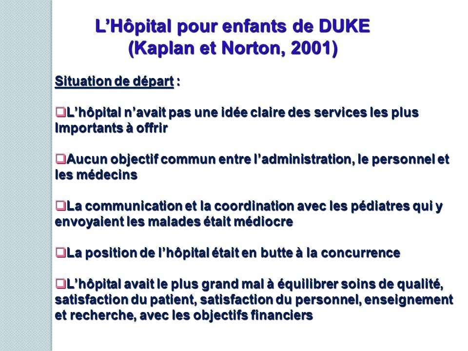 LHôpital pour enfants de DUKE (Kaplan et Norton, 2001) Situation de départ : Lhôpital navait pas une idée claire des services les plus Lhôpital navait