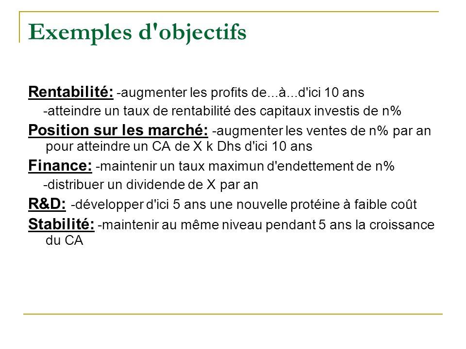 Exemples d'objectifs Rentabilité: -augmenter les profits de...à...d'ici 10 ans -atteindre un taux de rentabilité des capitaux investis de n% Position