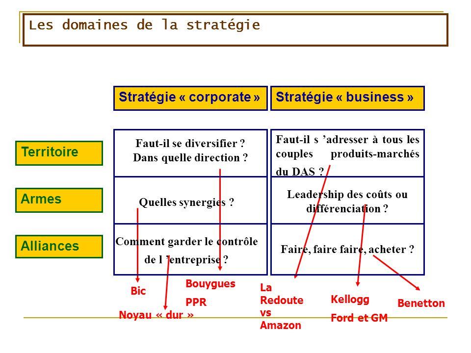 Bic Les domaines de la stratégie Bouygues PPR La Redoute vs Amazon Stratégie « corporate »Stratégie « business » Territoire Armes Alliances Faut-il se