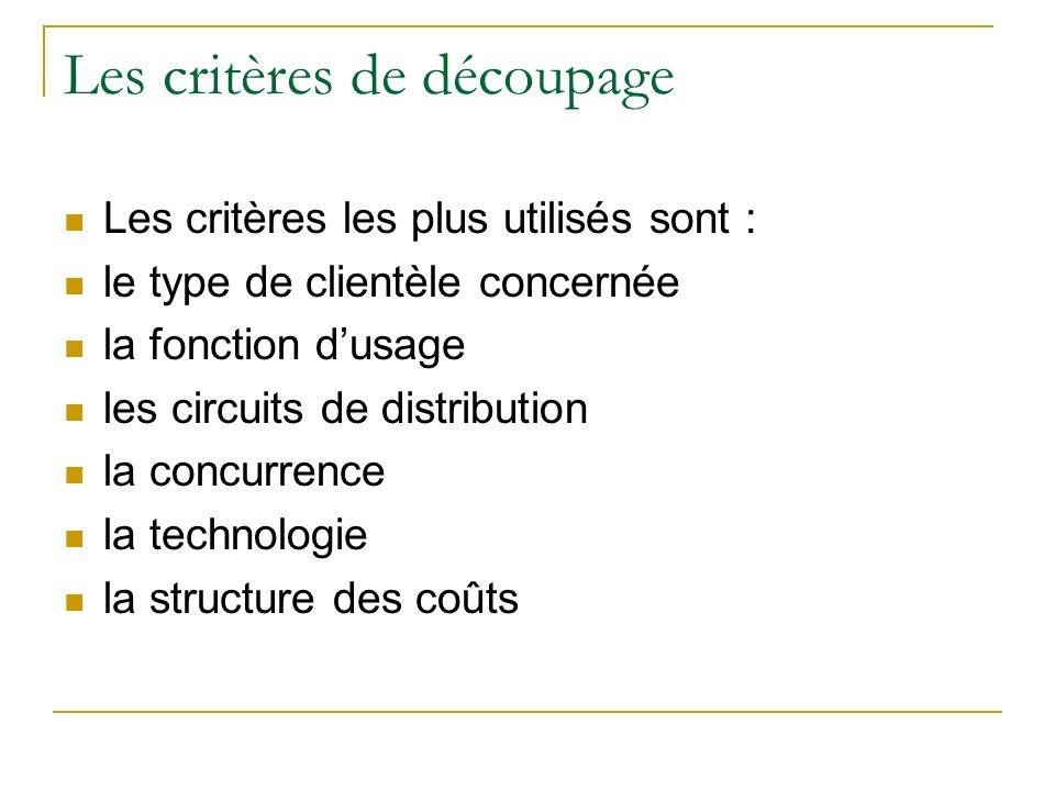 Les critères de découpage Les critères les plus utilisés sont : le type de clientèle concernée la fonction dusage les circuits de distribution la conc