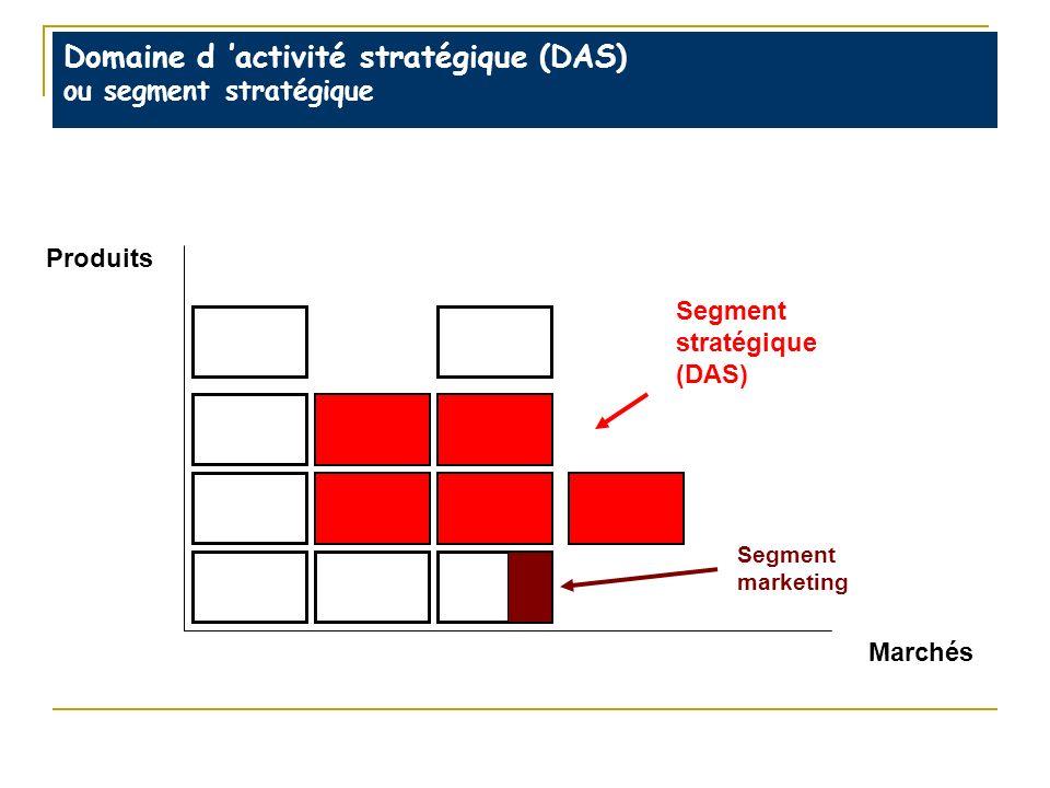 Domaine d activité stratégique (DAS) ou segment stratégique Produits Marchés Segment stratégique (DAS) Segment marketing