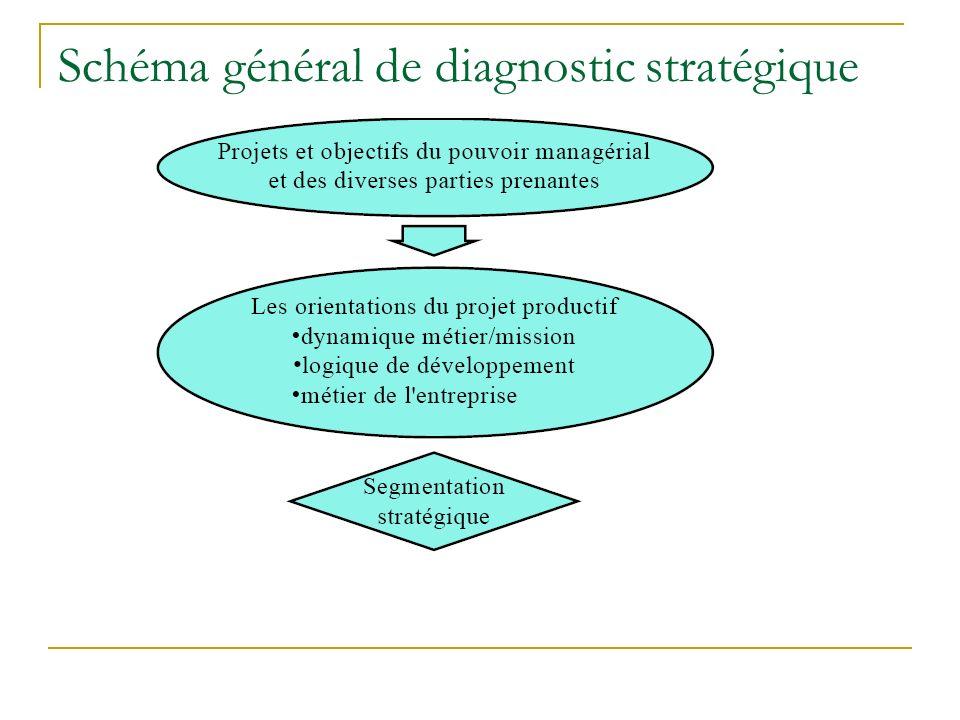 Schéma général de diagnostic stratégique
