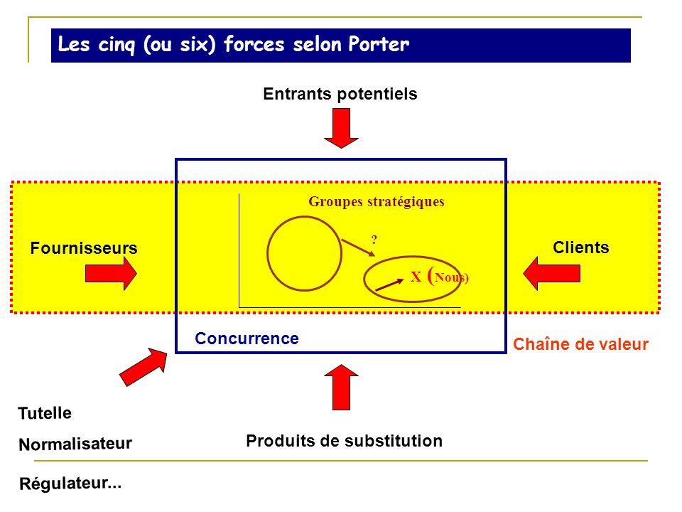 Les cinq (ou six) forces selon Porter Concurrence Groupes stratégiques X ( Nous) ? Entrants potentiels Fournisseurs Clients Produits de substitution T