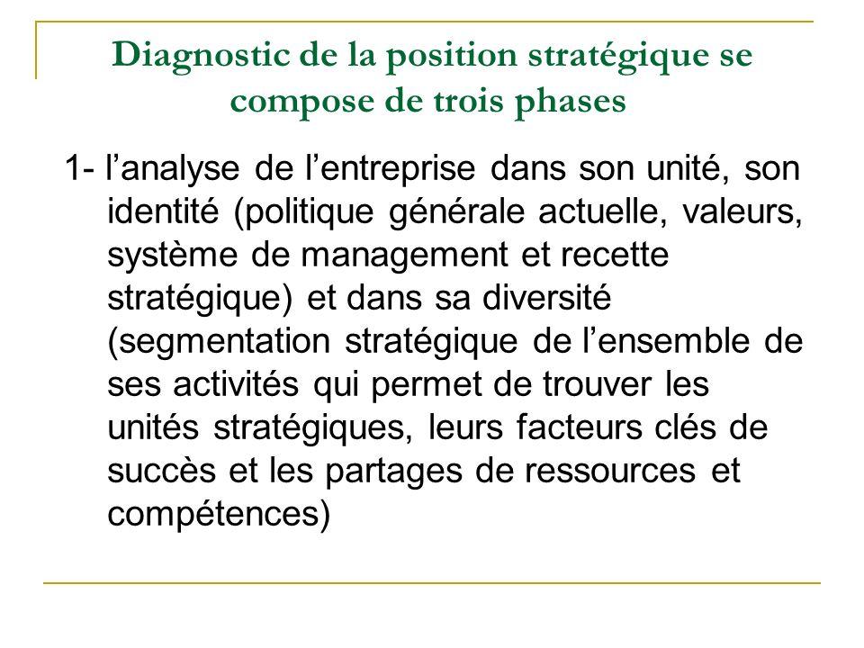 Diagnostic de la position stratégique se compose de trois phases 1- lanalyse de lentreprise dans son unité, son identité (politique générale actuelle,