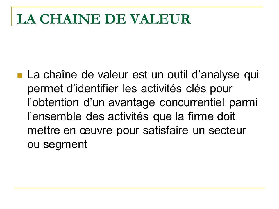 LA CHAINE DE VALEUR La chaîne de valeur est un outil danalyse qui permet didentifier les activités clés pour lobtention dun avantage concurrentiel par