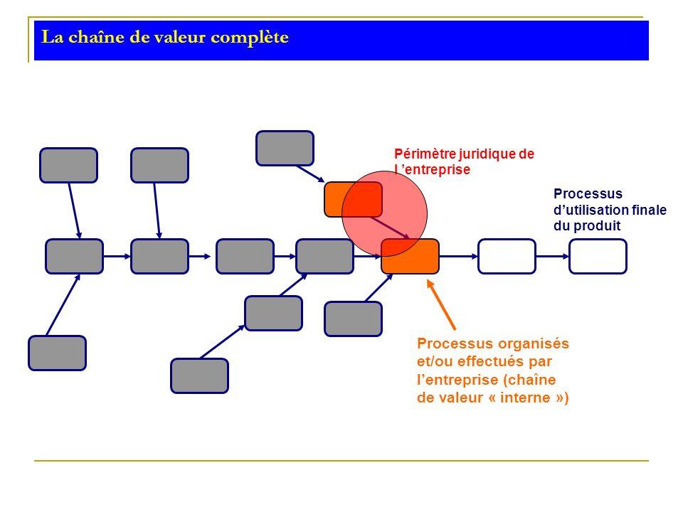 La chaîne de valeur complète Périmètre juridique de l entreprise Processus organisés et/ou effectués par lentreprise (chaîne de valeur « interne ») Pr